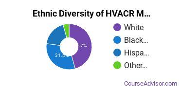 Heating, Ventilation, Air & Cooling Majors in DE Ethnic Diversity Statistics