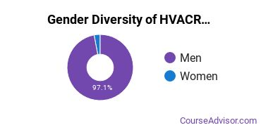 Heating, Ventilation, Air & Cooling Majors in IN Gender Diversity Statistics