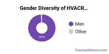 Heating, Ventilation, Air & Cooling Majors in ME Gender Diversity Statistics