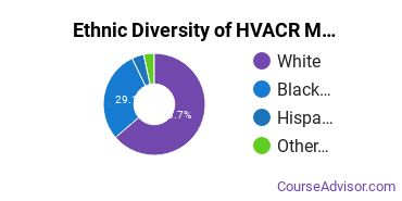 Heating, Ventilation, Air & Cooling Majors in MS Ethnic Diversity Statistics