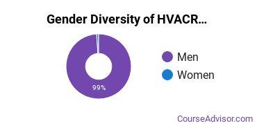 Heating, Ventilation, Air & Cooling Majors in MS Gender Diversity Statistics