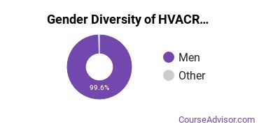 Heating, Ventilation, Air & Cooling Majors in NJ Gender Diversity Statistics