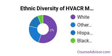 Heating, Ventilation, Air & Cooling Majors in OK Ethnic Diversity Statistics