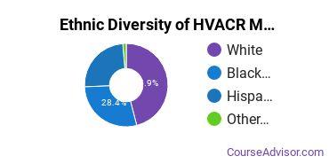 Heating, Ventilation, Air & Cooling Majors in RI Ethnic Diversity Statistics