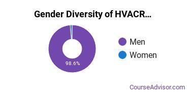 Heating, Ventilation, Air & Cooling Majors in RI Gender Diversity Statistics