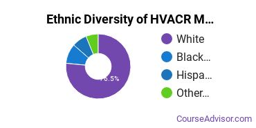 Heating, Ventilation, Air & Cooling Majors in WV Ethnic Diversity Statistics