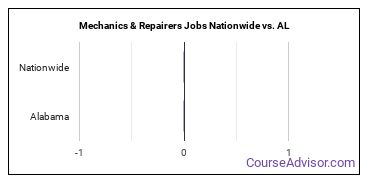 Mechanics & Repairers Jobs Nationwide vs. AL