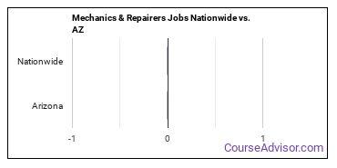 Mechanics & Repairers Jobs Nationwide vs. AZ
