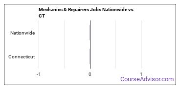 Mechanics & Repairers Jobs Nationwide vs. CT