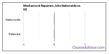 Mechanics & Repairers Jobs Nationwide vs. DE