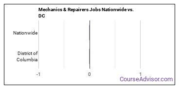 Mechanics & Repairers Jobs Nationwide vs. DC