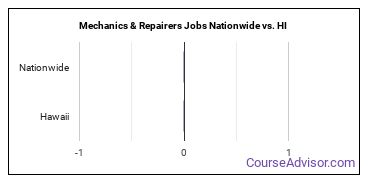 Mechanics & Repairers Jobs Nationwide vs. HI