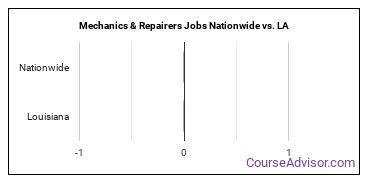 Mechanics & Repairers Jobs Nationwide vs. LA