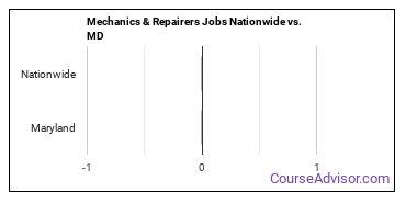 Mechanics & Repairers Jobs Nationwide vs. MD