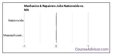 Mechanics & Repairers Jobs Nationwide vs. MA