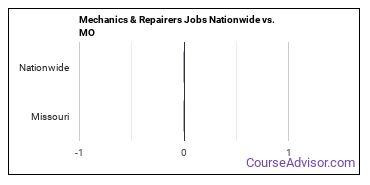 Mechanics & Repairers Jobs Nationwide vs. MO