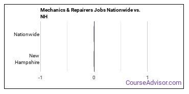 Mechanics & Repairers Jobs Nationwide vs. NH