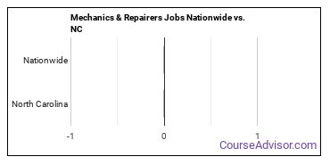 Mechanics & Repairers Jobs Nationwide vs. NC
