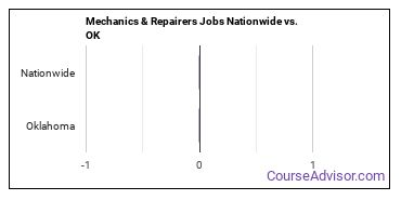 Mechanics & Repairers Jobs Nationwide vs. OK