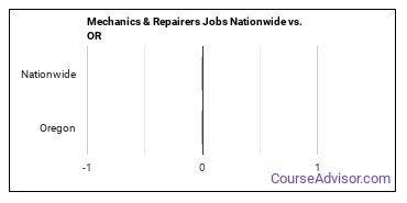 Mechanics & Repairers Jobs Nationwide vs. OR
