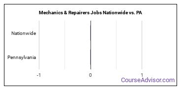 Mechanics & Repairers Jobs Nationwide vs. PA