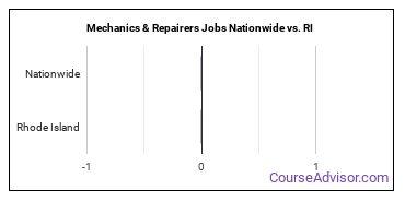 Mechanics & Repairers Jobs Nationwide vs. RI