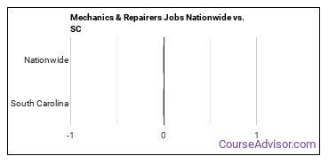 Mechanics & Repairers Jobs Nationwide vs. SC