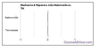 Mechanics & Repairers Jobs Nationwide vs. TN