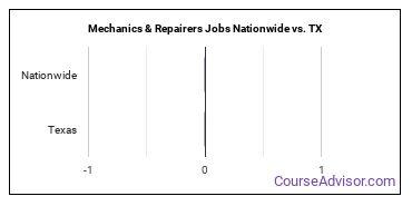 Mechanics & Repairers Jobs Nationwide vs. TX