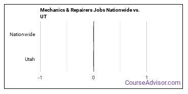 Mechanics & Repairers Jobs Nationwide vs. UT