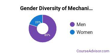 Mechanics & Repairers Majors in WV Gender Diversity Statistics
