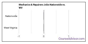Mechanics & Repairers Jobs Nationwide vs. WV