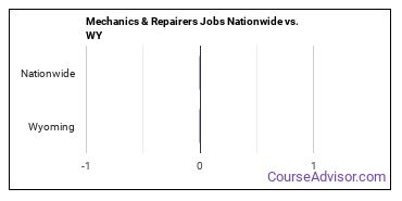 Mechanics & Repairers Jobs Nationwide vs. WY