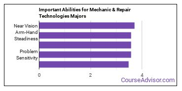 Important Abilities for mechanic and repair technologies Majors
