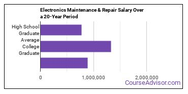 electronics maintenance and repair salary compared to typical high school and college graduates over a 20 year period