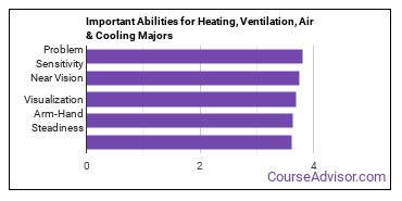 Important Abilities for HVACR Majors