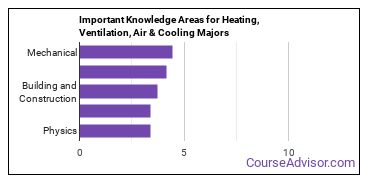 Important Knowledge Areas for Heating, Ventilation, Air & Cooling Majors