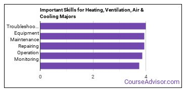 Important Skills for Heating, Ventilation, Air & Cooling Majors