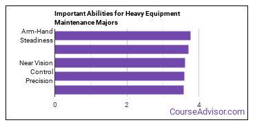Important Abilities for equipment maintenance Majors