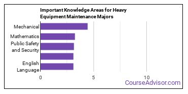 Important Knowledge Areas for Heavy Equipment Maintenance Majors