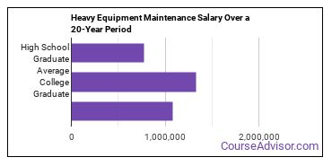 heavy/industrial equipment maintenance salary compared to typical high school and college graduates over a 20 year period