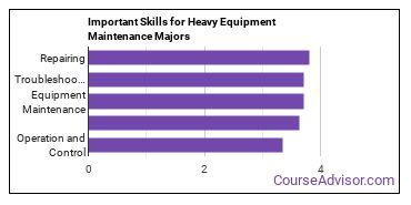 Important Skills for Heavy Equipment Maintenance Majors