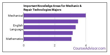 Important Knowledge Areas for Mechanic & Repair Technologies Majors