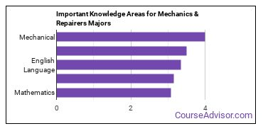Important Knowledge Areas for Mechanics & Repairers Majors