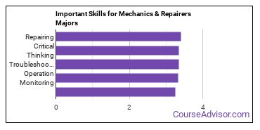 Important Skills for Mechanics & Repairers Majors