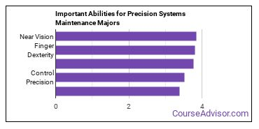 Important Abilities for precision systems Majors