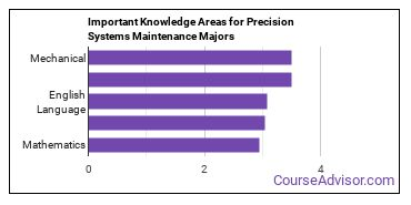 Important Knowledge Areas for Precision Systems Maintenance Majors