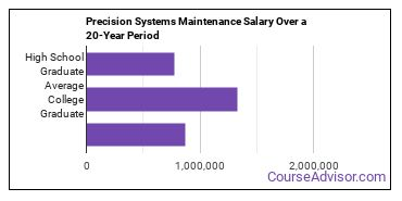 precision systems maintenance salary compared to typical high school and college graduates over a 20 year period
