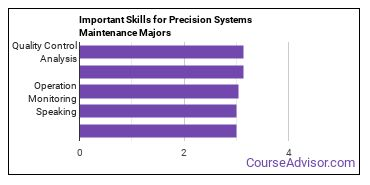 Important Skills for Precision Systems Maintenance Majors