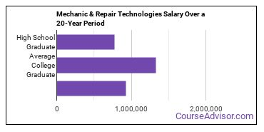 mechanic and repair technologies salary compared to typical high school and college graduates over a 20 year period